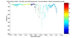 Graph of corrected Nitrate sensor data