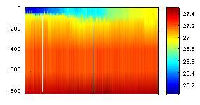Graph of Sigma-t Profile