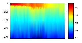 Graph of Temperature profile