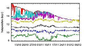 Graph of Temperatures at various depths