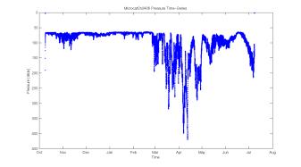Graph of Pressure