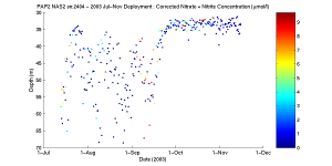 Graph of corrected Nitrate sensor data