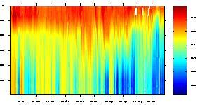 Graph of Salinity at various depths