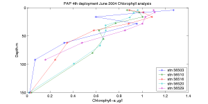 Graph of Chlorophyll-a Analysis