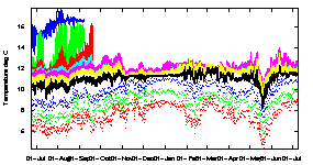 Graph of Temperatures at various depths