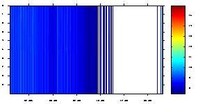 Temperature plotted against depth