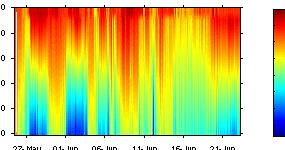 Salinity plotted against depth