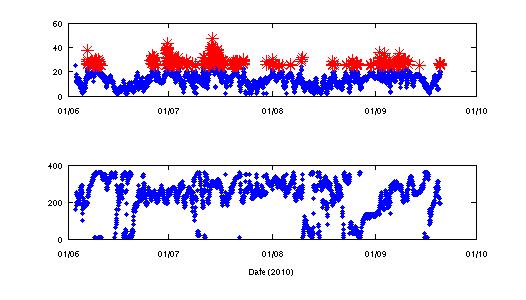 Met Office Wind data