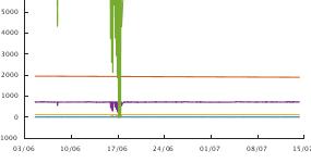 Graph of engineering monitoring