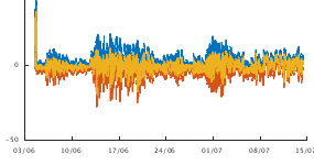 Graph of Hub Roll