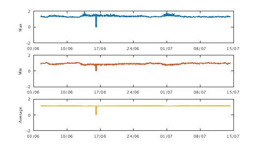 Graph of Buoy Accelerometer X axis