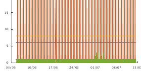 Graph of Hub monitor values