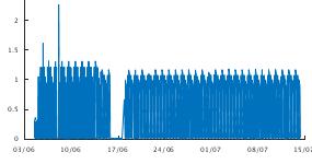 Graph of Iridium monitor values