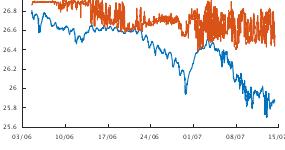 Graph of Sigma-t at various depths