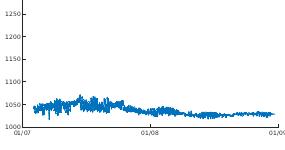 Pro-Oceanus TDGP at 30m