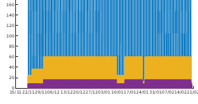Graph of engineering monitoring (2)