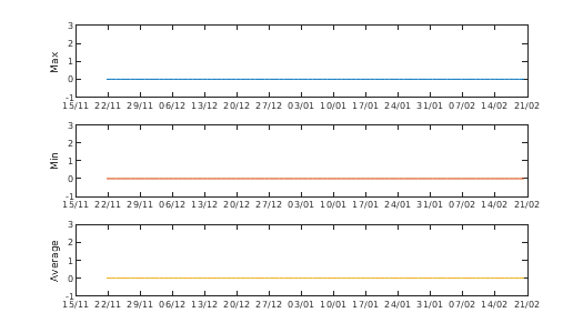 Graph of Buoy Accelerometer Z axis
