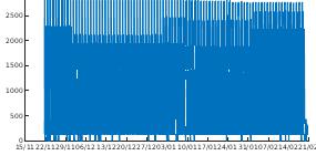 Graph of Iridium monitor values (2)