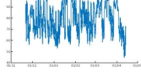 Met Office Humidity data