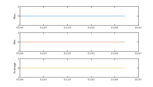 Graph of Buoy Accelerometer Y axis