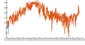 Met Office Temperatures plotted with NCEP
