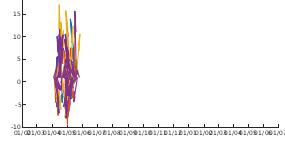 Met Office Wind data as arrows