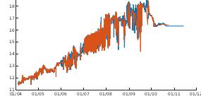 Graph of 30m Temperature - all microcats